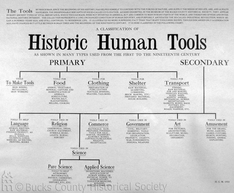 Historic Human Tools
